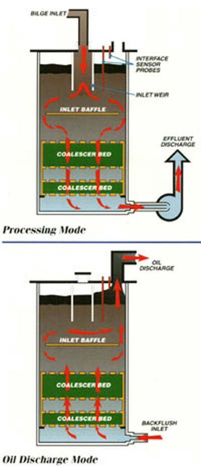 Illustration of Oil water separation process