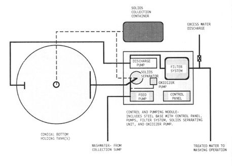 Illustration of how the WFS Water Filter System Works