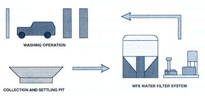 Illustration of typical water filtration flow
